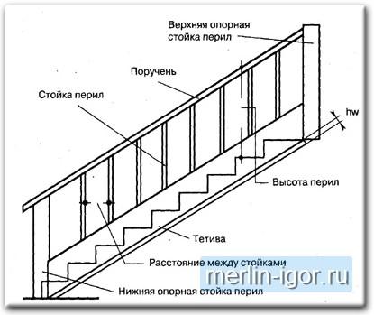 Бизнес план производства лестниц